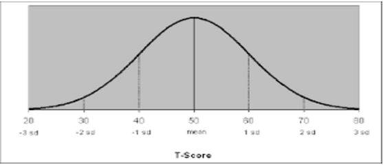 how to find the t score